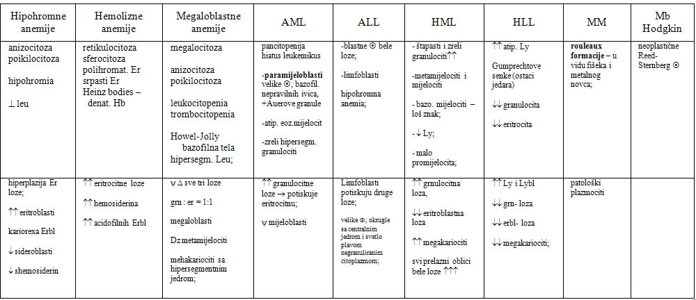 hematološki nalaz