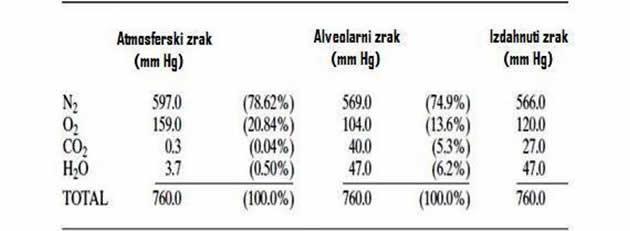 Parcijalni pritisci gasova ( u mm Hg) u zraku koji dolazi i koji napušta pluća