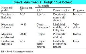 Ryeva klasifikacija